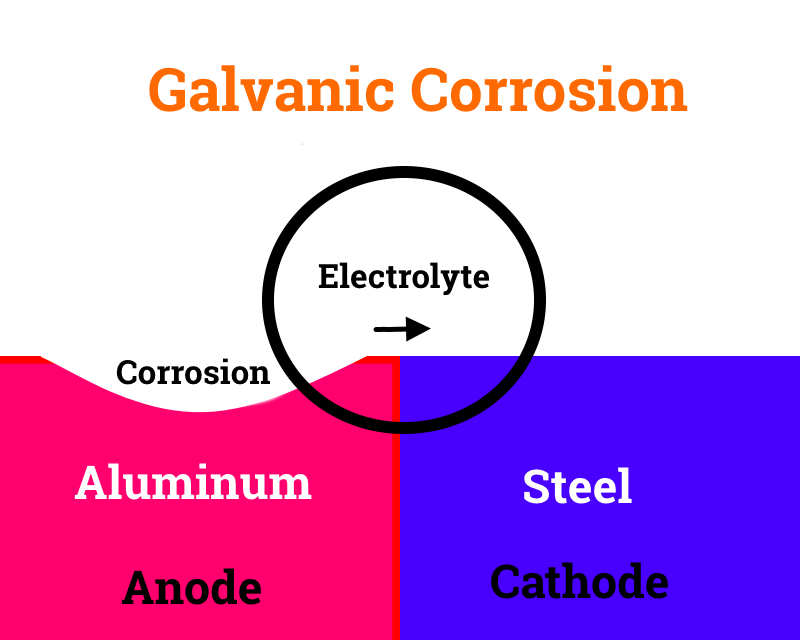 This image has an empty alt attribute; its file name is galvanic-corrosion-aluminum-steel-bike-seat-post-1.jpg